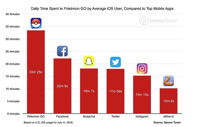 Gráfico com o tempo que cada utilizador passa no Pokémon Go