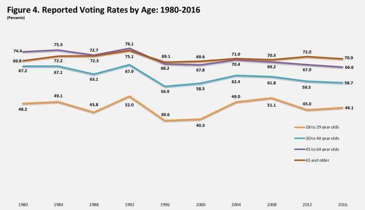 voting-by-age.jpg